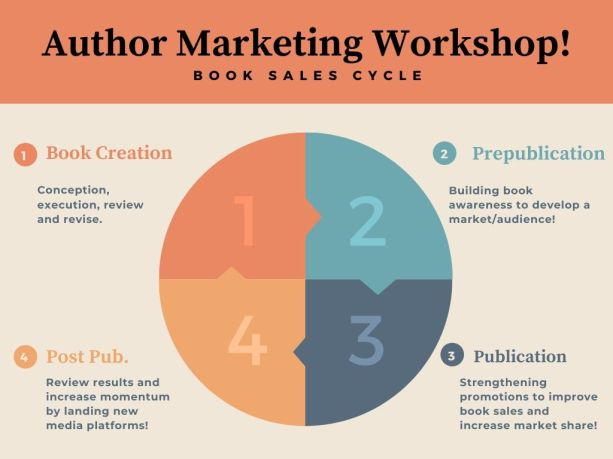 Author Marketing Workshop